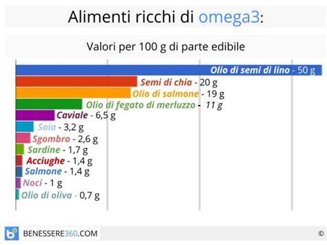 omega 3 in quali alimenti omega 3 benefici controindicazioni alimenti ricchi ed
