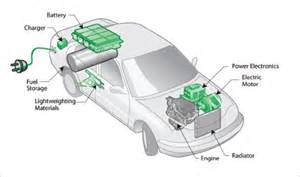 Electric Car Engine How It Works Carbon Zero Carbon Positive Yourhome