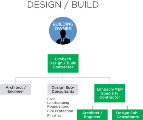 method of layout of building limbach engineering and design services limbach