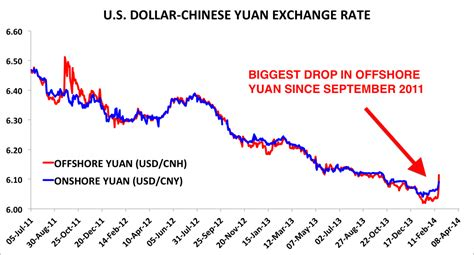 currency converter rmb to usd china s currency just saw its biggest one week drop since
