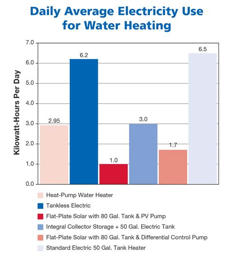 Water Heater Heat average water heater temperature best electronic 2017