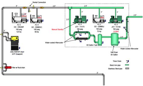 compressed air system piping diagram compressed air piping changes help dairy producer optimize