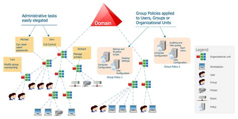 active directory template active directory diagram active directory diagrams how