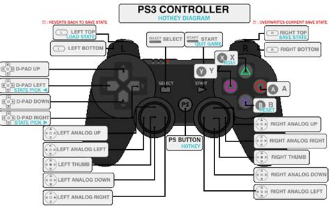 how to reset ps3 video input settings made a handy hotkey diagram for ps3 controllers should be