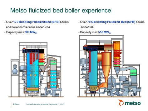 fluidized bed combustion full portfolio of biomass boilers based on variety of