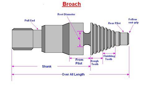 serration process mechanical engineering broach
