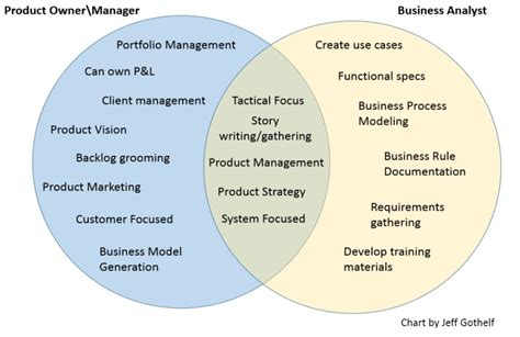 Mba Roles Data Analytics by Mba045 The Agile Ba Myths And Misconceptions