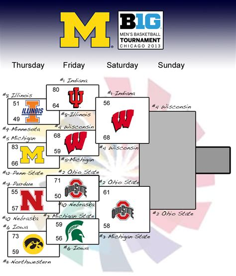 chionship results and table big ten tournament bracket 2011 results