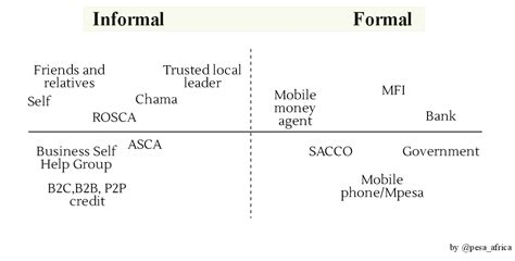Difference Between Formal And Informal Sector Credit Informal Sector Emerging Futures Lab