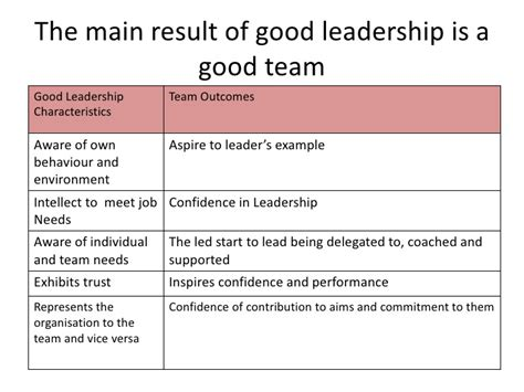 exle of leadership adair and leadership skills motivation and decision