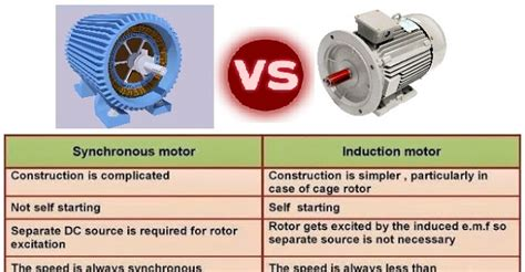 induction and synchronous motor january 2016 electrical engineering