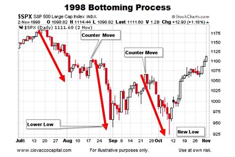 stock pattern picture historical stock market bottoms charts and patterns see