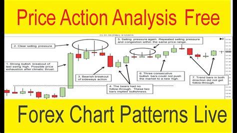 forex tutorial analysis live forex price action analysis live chart patterns