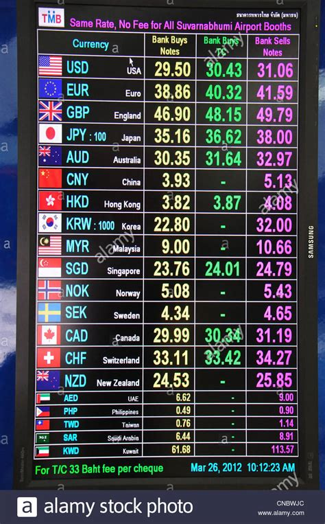 bangkok bank foreign exchange rates today currency exchange rates in bangkok airport and whats the