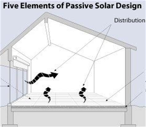 passive solar home design elements passive solar home design elements 28 passive solar home