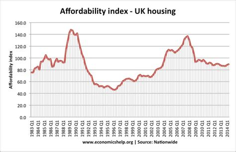 Housing Interest Rates by Uk Housing Market Economics Help