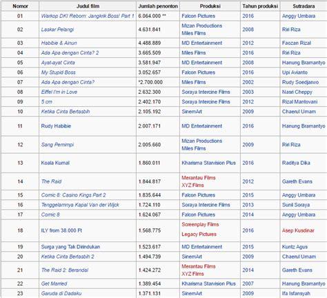 daftar penonton film indonesia 2016 daftar film indonesia terlaris sepanjang masa