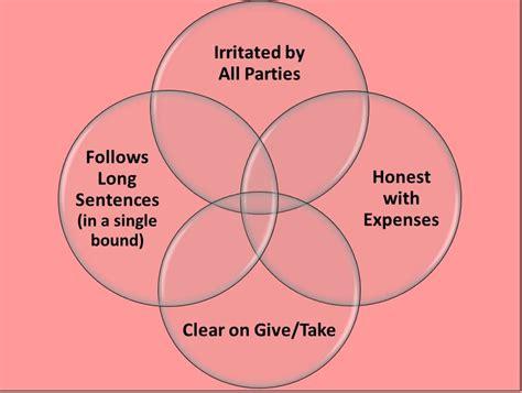 powerpoint venn diagram intersection venn diagram traditional iconoclast
