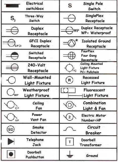 how to read house blueprints symbols arch symbols documentation pinterest
