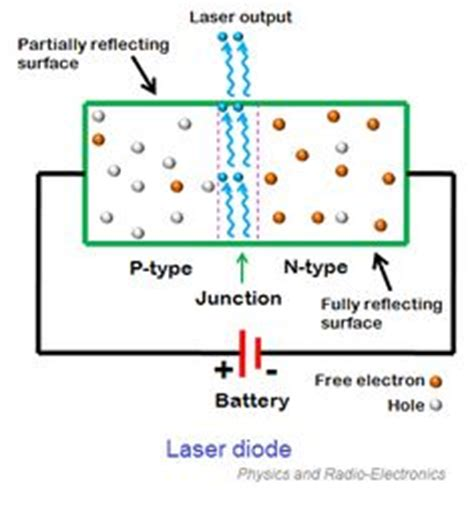 how laser diodes work high temperature psychrometric chart si units 7413 jpg 2750 215 2105 design