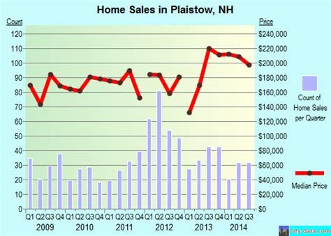 plaistow nh new hshire houses apartments rent