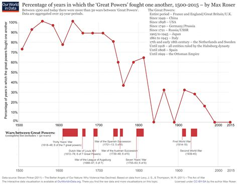 how is 2 in years war and peace the run our world in data