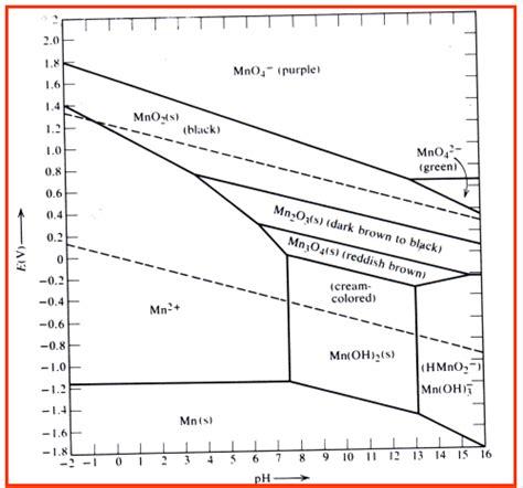 tin pourbaix diagram diagrams used in redox chemistry