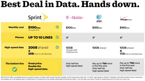 4 Phone Family Plan Sprint Announces New Data Heavy Family Pack Plan With Incentives For New Subscribers