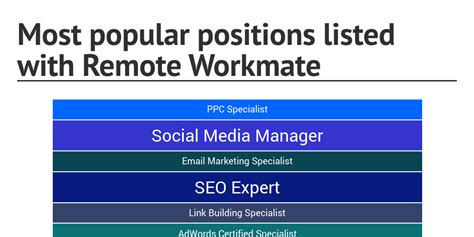 amazon most popular most popular positions listed with remote workmate by
