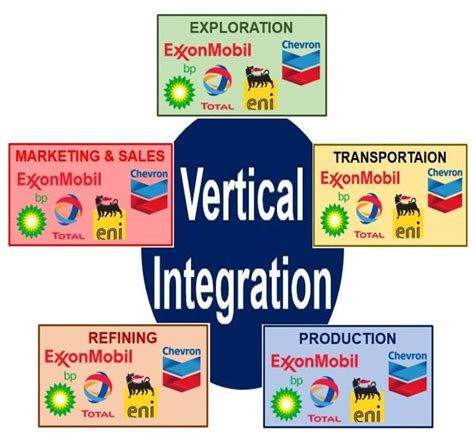 exle of vertical integration what is vertical integration definition and meaning