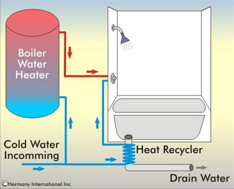how to heat a cold bathroom diy drain water pictures photos bloguez com