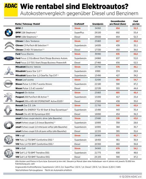 Motorrad Versicherung Oldtimer Vergleich by Adac Vergleich Kilometerkosten Von E Autos Meistens H 246 Her