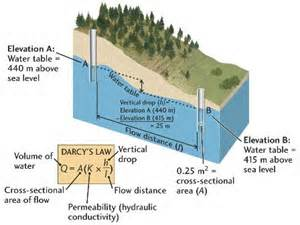 blog about new water laws darcy s law a new voice for the water blog water blog