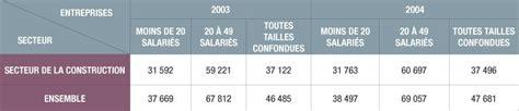 salaire d un chef de cuisine en moyenne un artisan du btp gagne 2 650 euros nets par mois