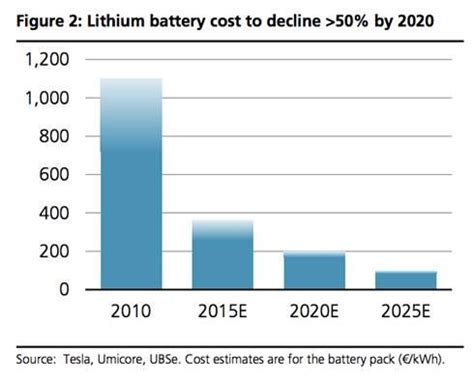 solar batteries cost solar energy revolution a opportunity