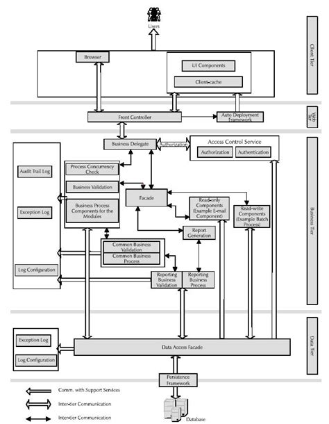 architectural pattern for web application thoughtworks technology applied j2ee reference