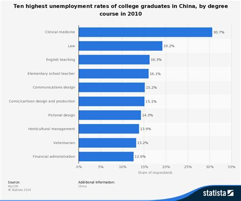 Unemployment Rate For Mba Graduates by Challenging Path Ahead For College Graduates In China