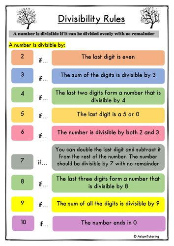 divisibility rules by saz 1234 teaching resources tes