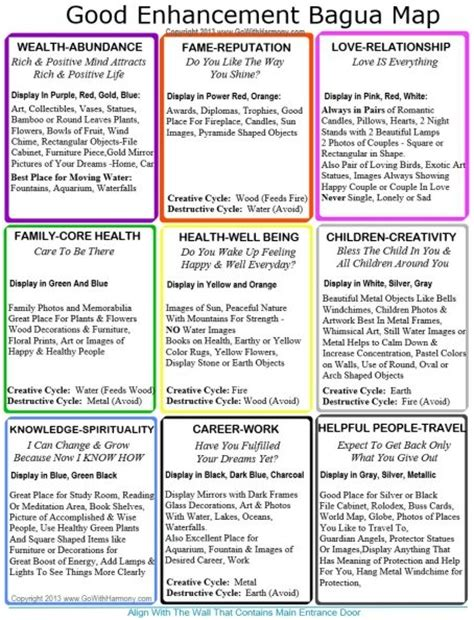 home bagua map to print and use it every day to change