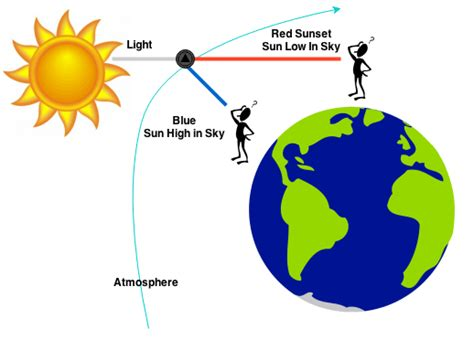what color makes blue what makes the sky blue the sun earths atmosphere and you