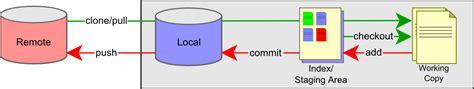 git basic workflow a simple intro to git on windows the coding bone
