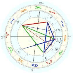 oliver hudson birth chart oliver hudson horoscope for birth date 7 september 1976
