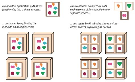 monolithic design meaning microservices