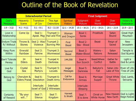 pictures of the book of revelation pictures chronological chart of revelation gallery