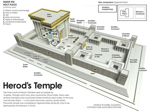diagram of the temple in jerusalem the real yeshua yeshua travels to jerusalem for the passover