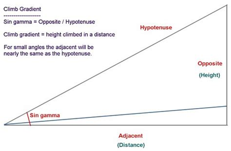Slope Ceiling www theairlinepilots com view topic climb performance