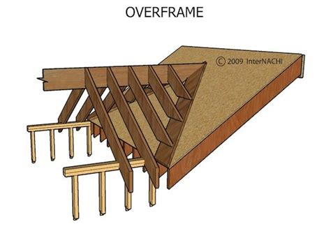 loading on ceiling joists conventional framed roof mastering roof inspections roof framing part 1