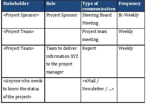Creating A Good Communication Plan Project Management Communication Plan Template