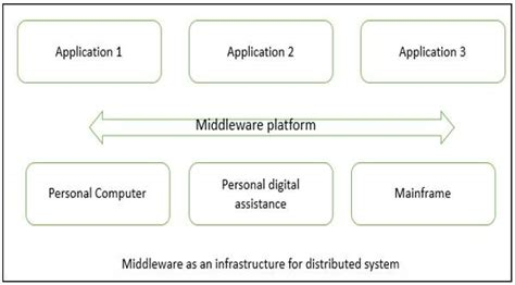 design distributed application software architecture and design distributed architecture