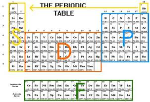 csec chemistry electron configurations matthew turner